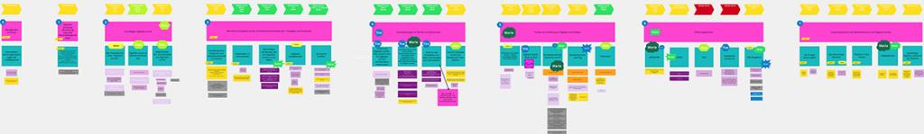 Buchsprint Conceptboard
